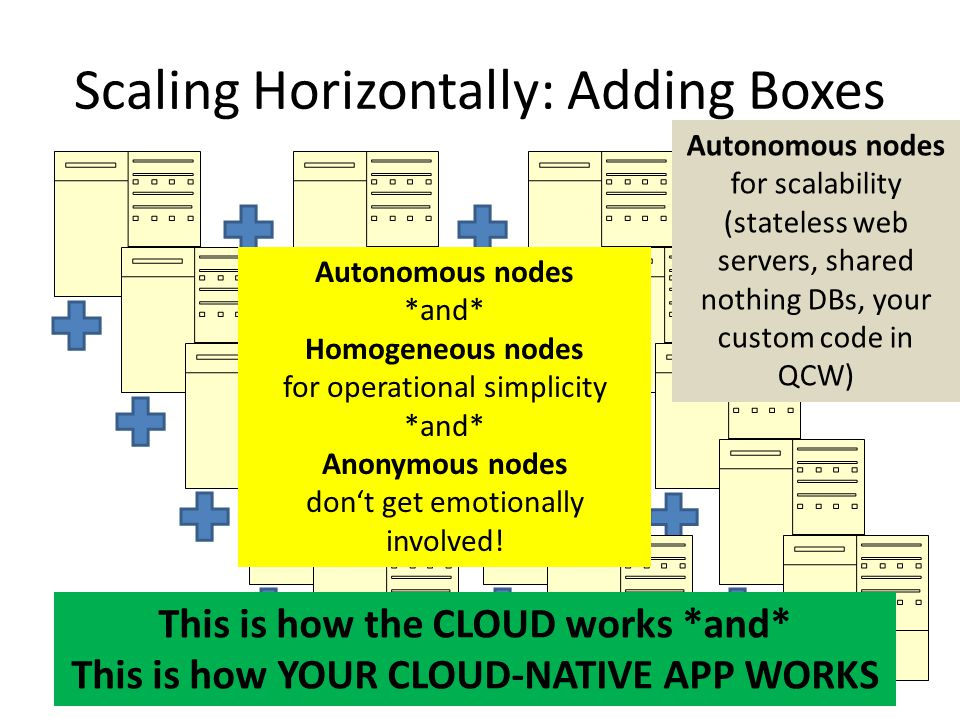 Scaling Horizontally: Adding Boxes Autonomous nodes for scalability (stateless web servers, shared nothing DBs, your custom code in QCW) Autonomous no