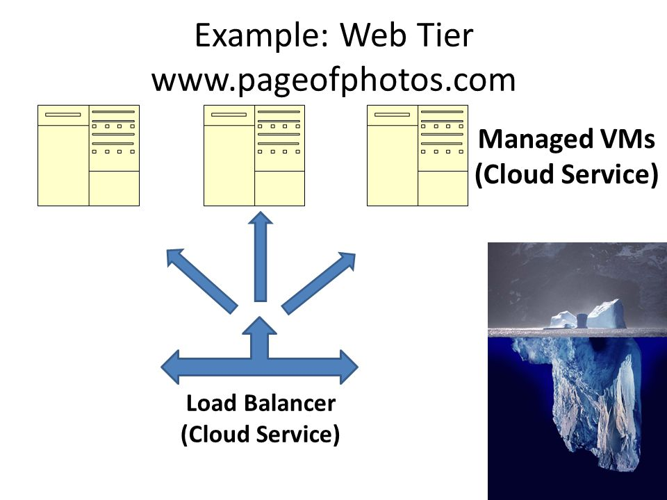 Load Balancer (Cloud Service) Managed VMs (Cloud Service) Example: Web Tier www.pageofphotos.com
