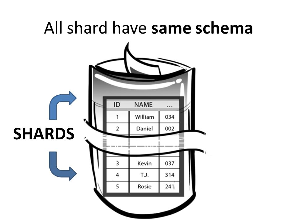 All shard have same schema SHARDS