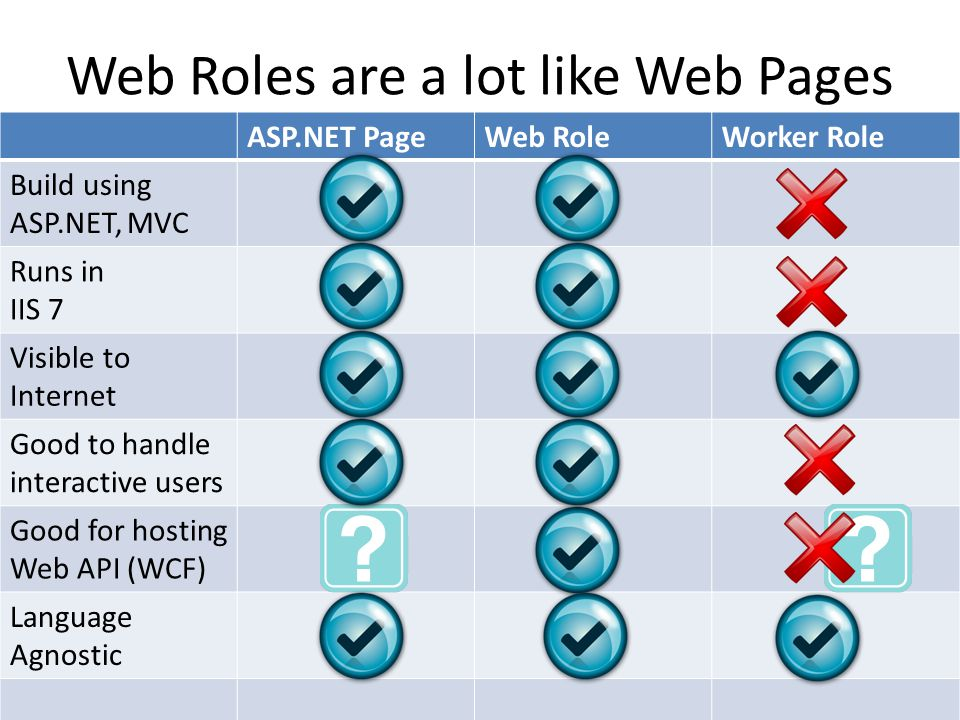Web Roles are a lot like Web Pages ASP.NET PageWeb RoleWorker Role Build using ASP.NET, MVC Runs in IIS 7 Visible to Internet Good to handle interactive users Good for hosting Web API (WCF) Language Agnostic