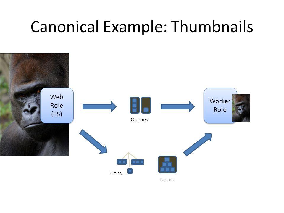 Canonical Example: Thumbnails Web Role (IIS) Web Role (IIS) Worker Role Worker Role Queues Blobs Tables