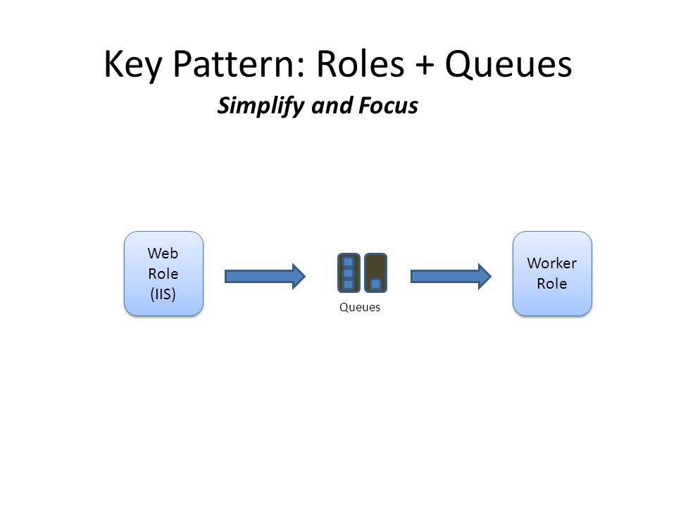 Key Pattern: Roles + Queues Web Role (IIS) Web Role (IIS) Worker Role Worker Role Queues Simplify and Focus