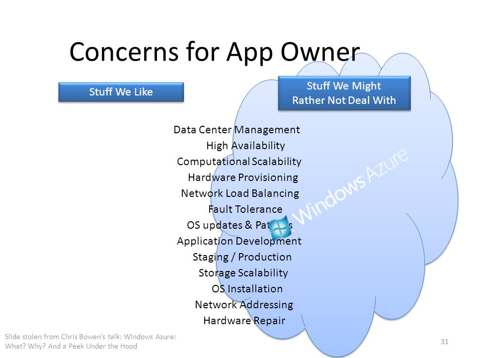 Concerns for App Owner Slide stolen from Chris Bowen's talk: Windows Azure: What? Why? And a Peek Under the Hood 31 Application Development Network Ad