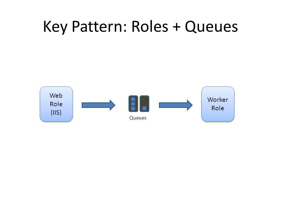 Key Pattern: Roles + Queues Web Role (IIS) Web Role (IIS) Worker Role Worker Role Queues