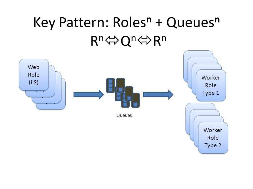 Key Pattern: Roles n + Queues n R n  Q n  R n Web Role (IIS) Web Role (IIS) Worker Role Worker Role Queues Web Role (IIS) Web Role (IIS) Web Role (IIS) Web Role (IIS) Web Role (IIS) Web Role (IIS) Worker Role Worker Role Worker Role Worker Role Worker Role Type 1 Worker Role Type 1 Worker Role Worker Role Worker Role Worker Role Worker Role Worker Role Worker Role Type 2 Worker Role Type 2