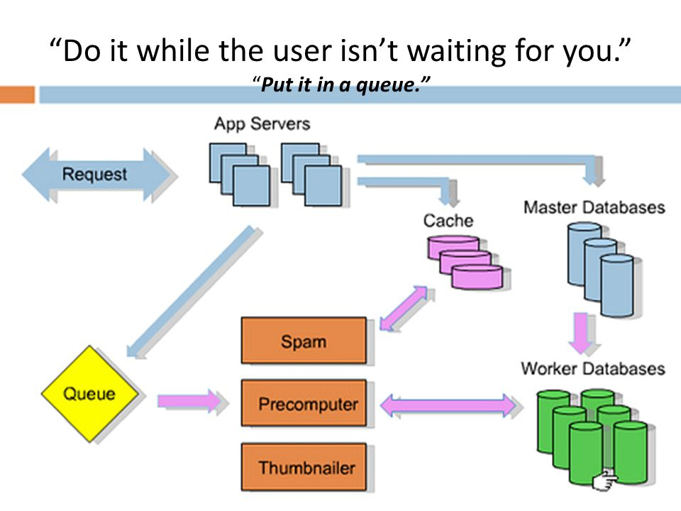 Do it while the user isn't waiting for you. Put it in a queue.