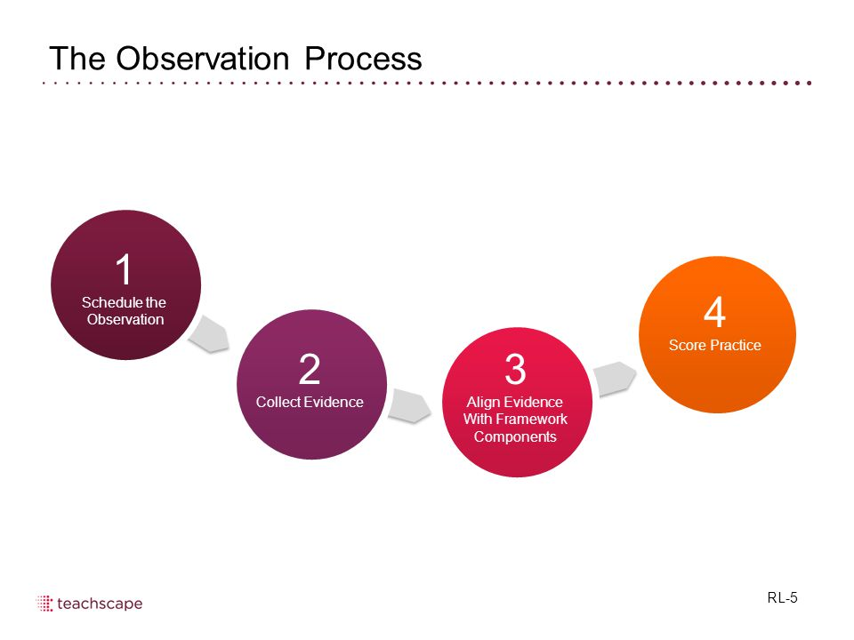 The Observation Process 2 Collect Evidence 3 Align Evidence With Framework Components 1 Schedule the Observation 4 Score Practice RL-5