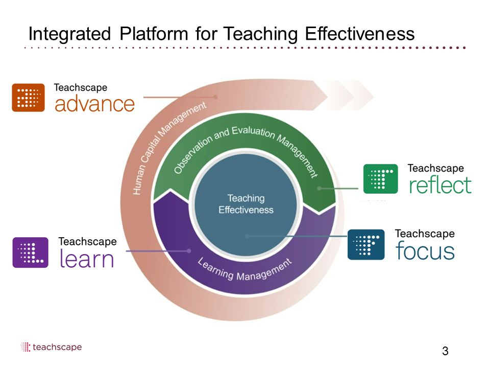 Integrated Platform for Teaching Effectiveness 3