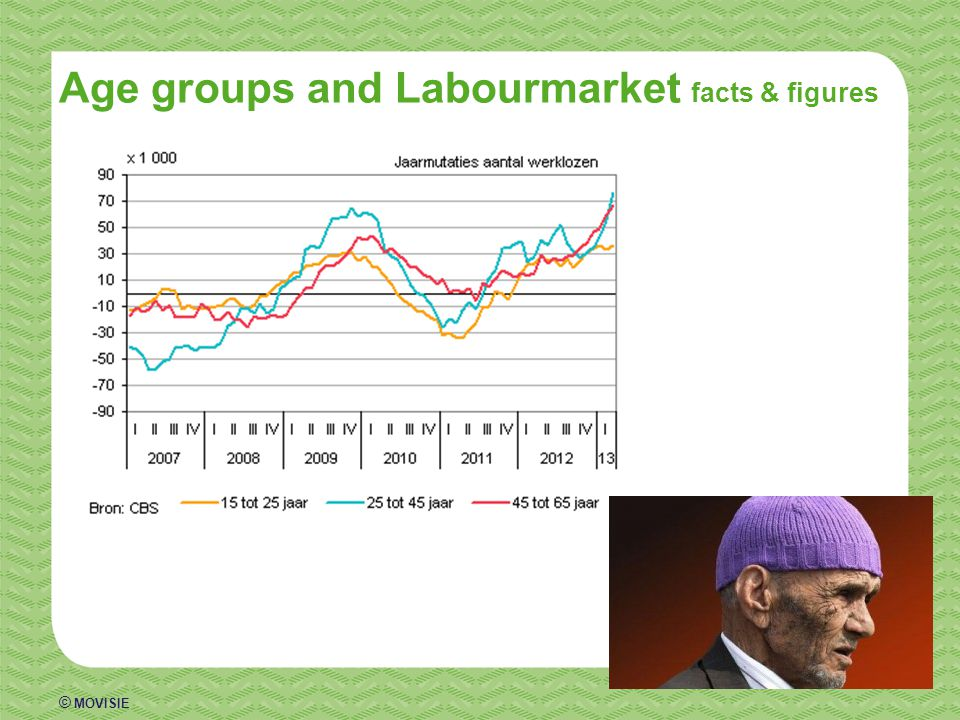 © MOVISIE Age groups and Labourmarket facts & figures