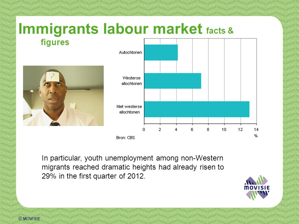 © MOVISIE Immigrants labour market facts & figures In particular, youth unemployment among non-Western migrants reached dramatic heights had already risen to 29% in the first quarter of 2012.