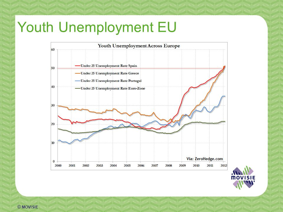 © MOVISIE Youth Unemployment EU