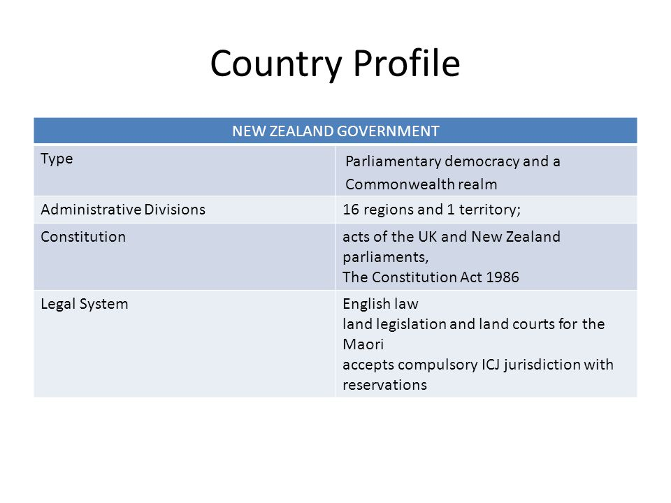 Country Profile NEW ZEALAND GOVERNMENT Type Parliamentary democracy and a Commonwealth realm Administrative Divisions16 regions and 1 territory; Constitutionacts of the UK and New Zealand parliaments, The Constitution Act 1986 Legal SystemEnglish law land legislation and land courts for the Maori accepts compulsory ICJ jurisdiction with reservations