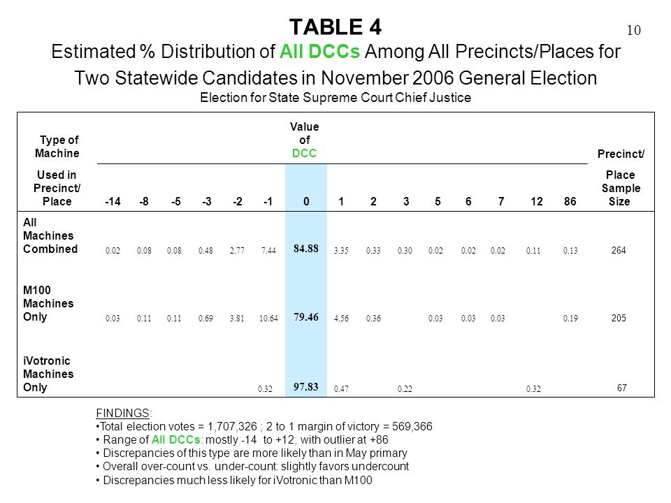 10 TABLE 4 Estimated % Distribution of All DCCs Among All Precincts/Places for Two Statewide Candidates in November 2006 General Election Election for State Supreme Court Chief Justice FINDINGS: Total election votes = 1,707,326 ; 2 to 1 margin of victory = 569,366 Range of All DCCs: mostly -14 to +12; with outlier at +86 Discrepancies of this type are more likely than in May primary Overall over-count vs.