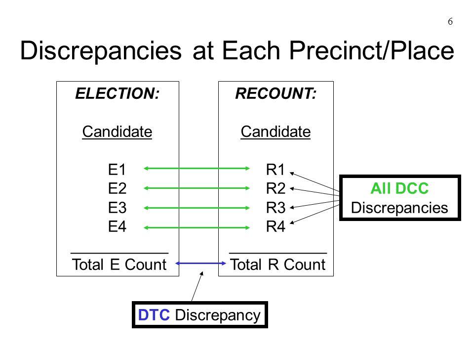 6 Discrepancies at Each Precinct/Place ELECTION: Candidate E1 E2 E3 E4 ___________ Total E Count RECOUNT: Candidate R1 R2 R3 R4 ___________ Total R Count All DCC Discrepancies DTC Discrepancy