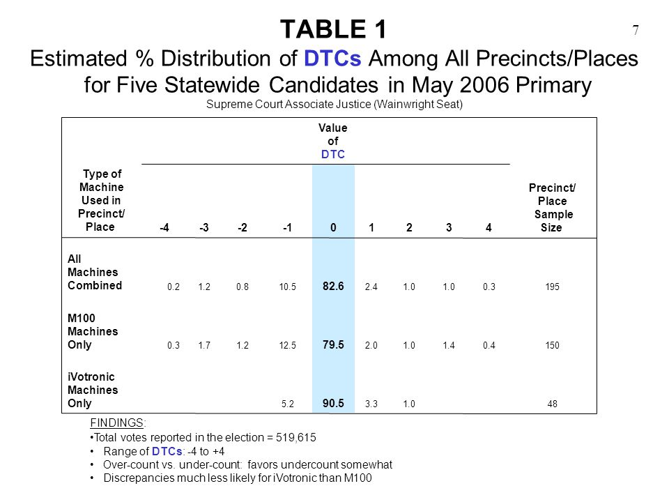7 TABLE 1 Estimated % Distribution of DTCs Among All Precincts/Places for Five Statewide Candidates in May 2006 Primary Supreme Court Associate Justice (Wainwright Seat) FINDINGS: Total votes reported in the election = 519,615 Range of DTCs: -4 to +4 Over-count vs.