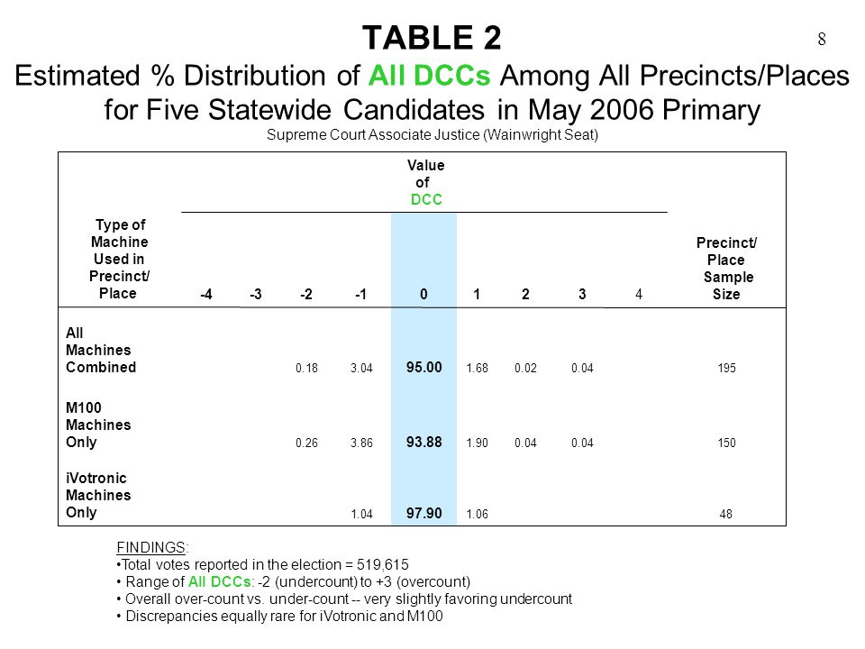 8 TABLE 2 Estimated % Distribution of All DCCs Among All Precincts/Places for Five Statewide Candidates in May 2006 Primary Supreme Court Associate Justice (Wainwright Seat) FINDINGS: Total votes reported in the election = 519,615 Range of All DCCs: -2 (undercount) to +3 (overcount) Overall over-count vs.