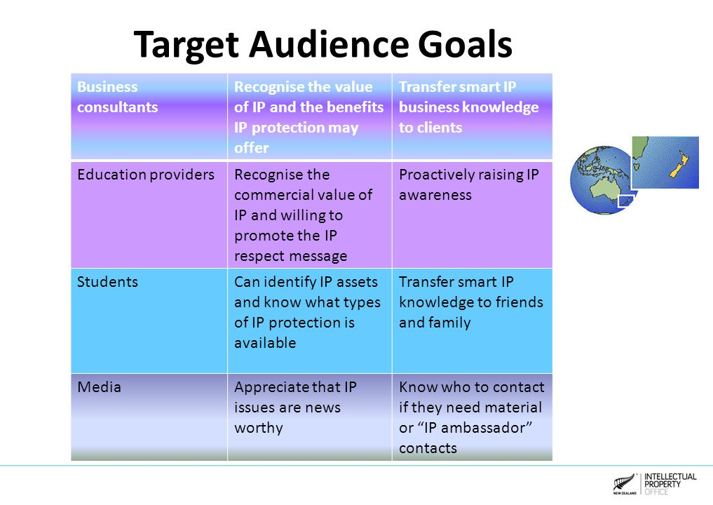 Target Audience Goals Business consultants Recognise the value of IP and the benefits IP protection may offer Transfer smart IP business knowledge to clients Education providersRecognise the commercial value of IP and willing to promote the IP respect message Proactively raising IP awareness StudentsCan identify IP assets and know what types of IP protection is available Transfer smart IP knowledge to friends and family MediaAppreciate that IP issues are news worthy Know who to contact if they need material or IP ambassador contacts