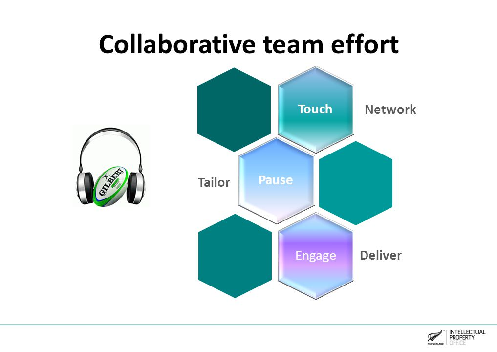 Collaborative team effort Touch Network Pause Tailor Engage Deliver