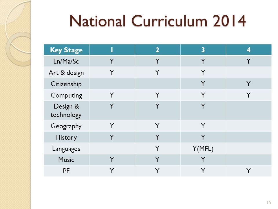 National Curriculum 2014 Key Stage1234 En/Ma/ScYYYY Art & designYYY CitizenshipYY ComputingYYYY Design & technology YYY GeographyYYY HistoryYYY LanguagesYY(MFL) MusicYYY PEYYYY 15