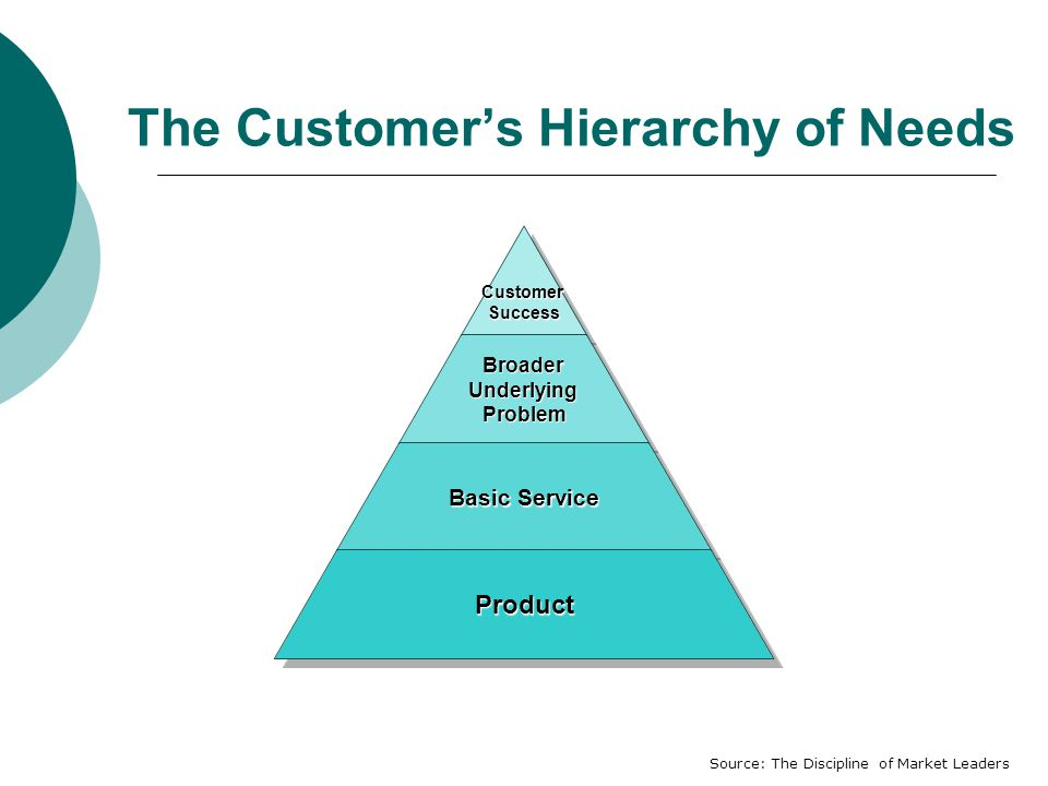 The Customer's Hierarchy of NeedsCustomerSuccessBroaderUnderlyingProblem Basic Service Product Source: The Discipline of Market Leaders