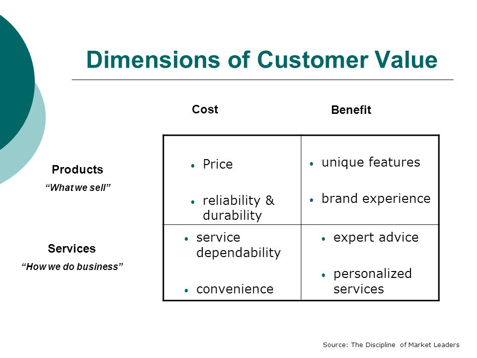 Dimensions of Customer Value Price reliability & durability unique features brand experience service dependability convenience expert advice personalized services Cost Benefit Products What we sell Services How we do business Source: The Discipline of Market Leaders