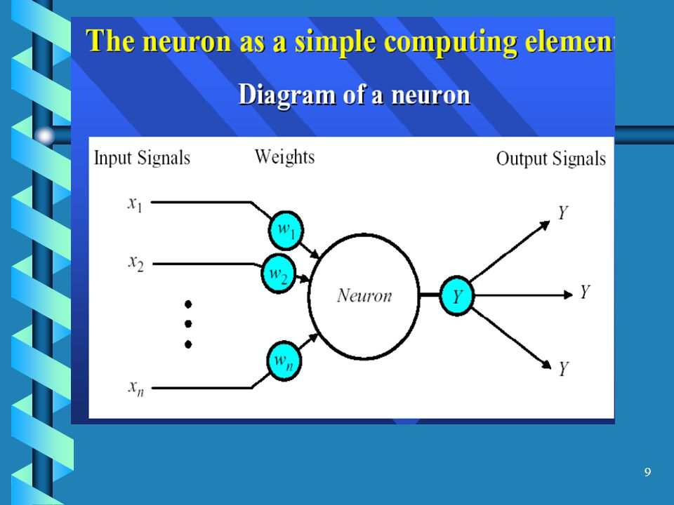 Developing Intelligent Program Systems Machine Learning : Neural Nets Neural nets can be used to answer the following: – Pattern recognition: Does that image contain a face.