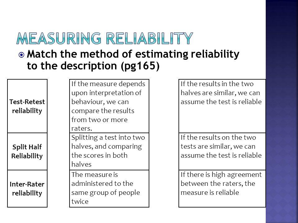  Match the method of estimating reliability to the description (pg165) Test-Retest reliability If the measure depends upon interpretation of behaviou