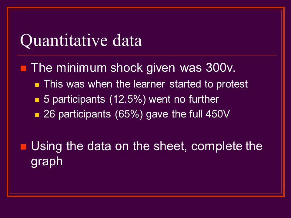 Quantitative data The minimum shock given was 300v.