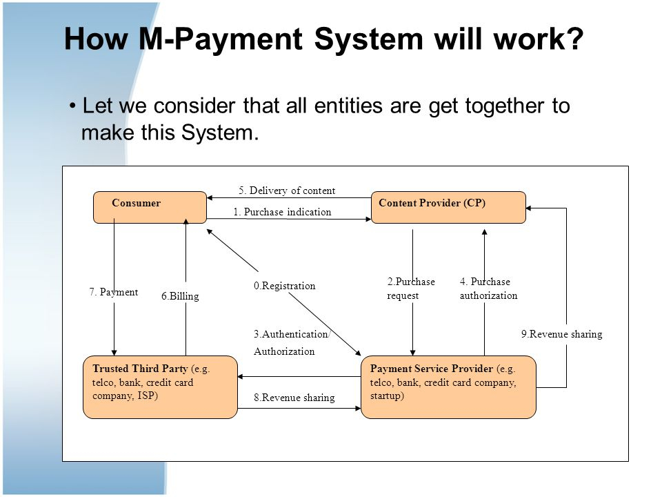 How M-Payment System will work.