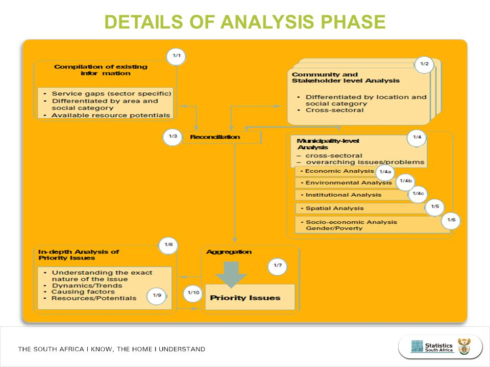 DETAILS OF ANALYSIS PHASE