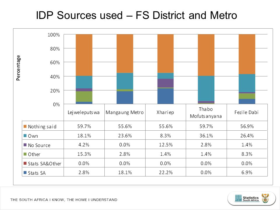 IDP Sources used – FS District and Metro