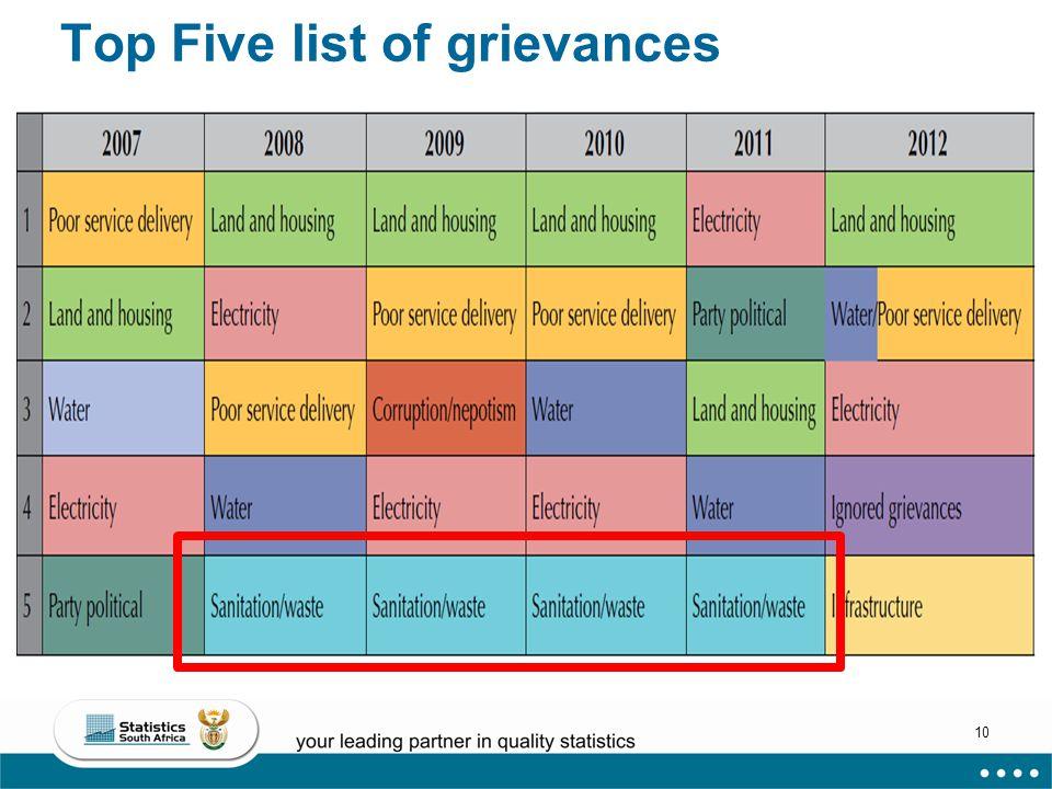10 Top Five list of grievances