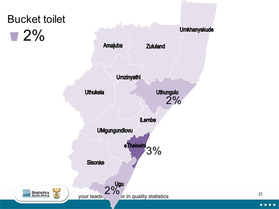 25 Bucket toilet 2% 3% 2%