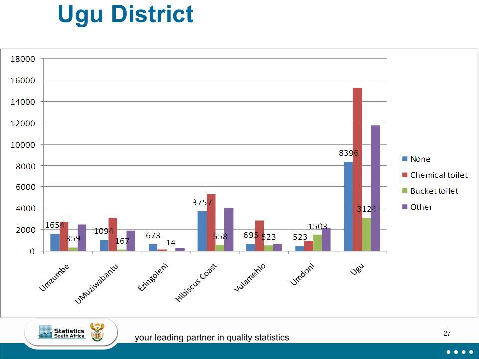 27 Ugu District