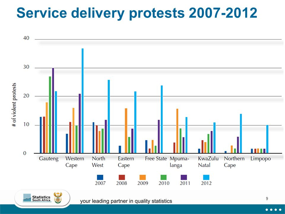 9 Service delivery protests 2007-2012