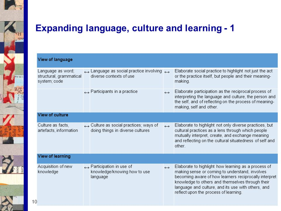 Expanding language, culture and learning - 1 View of language Language as word; structural, grammatical system; code ↔ Language as social practice involving diverse contexts of use ↔ Elaborate social practice to highlight not just the act or the practice itself, but people and their meaning- making.