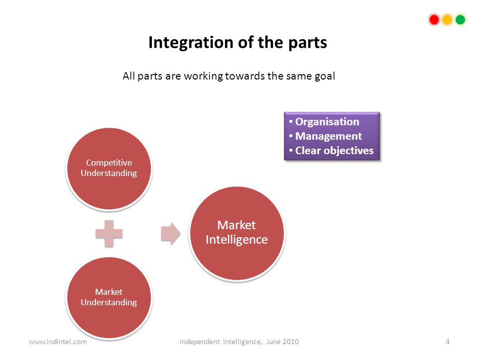 Integration of the parts Organisation Management Clear objectives Organisation Management Clear objectives All parts are working towards the same goal 4Independent Intelligence, June 2010www.indintel.com