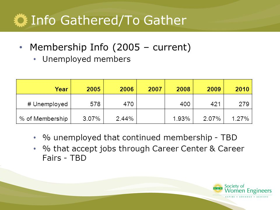 Info Gathered/To Gather Membership Info (2005 – current) Unemployed members % unemployed that continued membership - TBD % that accept jobs through Career Center & Career Fairs - TBD Year200520062007200820092010 # Unemployed578470 400421279 % of Membership3.07%2.44% 1.93%2.07%1.27%