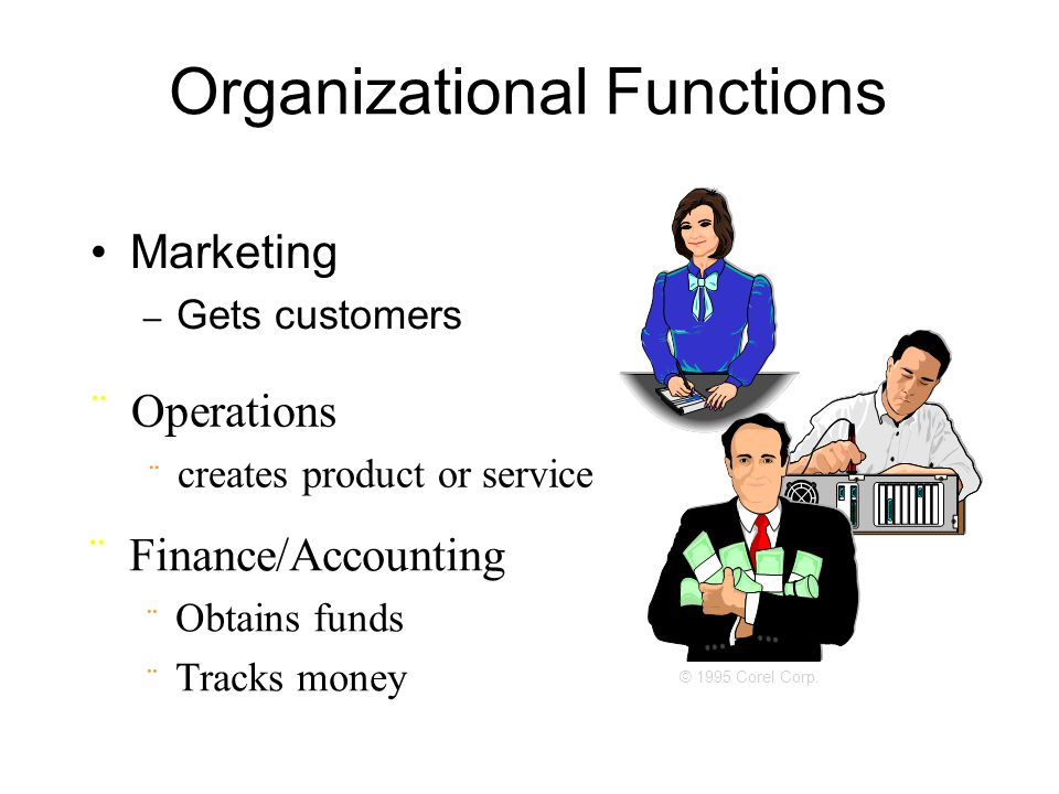 Organizational Functions Marketing – Gets customers ¨Operations ¨ creates product or service ¨Finance/Accounting ¨ Obtains funds ¨ Tracks money © 1995