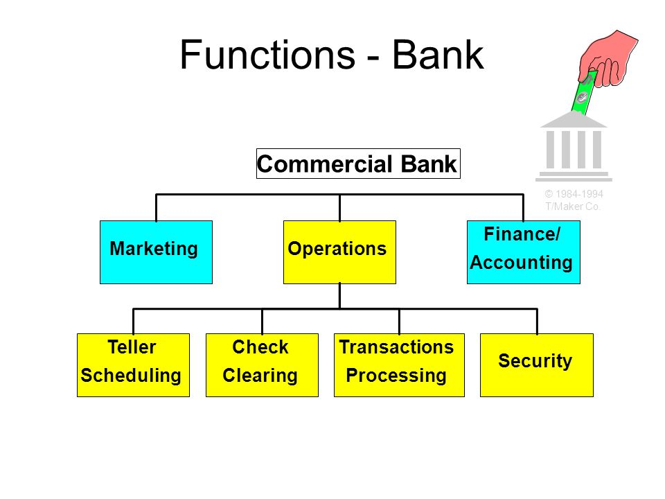Functions - Bank Operations Finance/ Accounting Marketing Check Clearing Teller Scheduling Transactions Processing Security Commercial Bank © 1984-199
