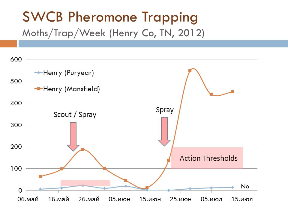 SWCB Pheromone Trapping Moths/Trap/Week (Henry Co, TN, 2012) Action Thresholds Scout / Spray Spray No
