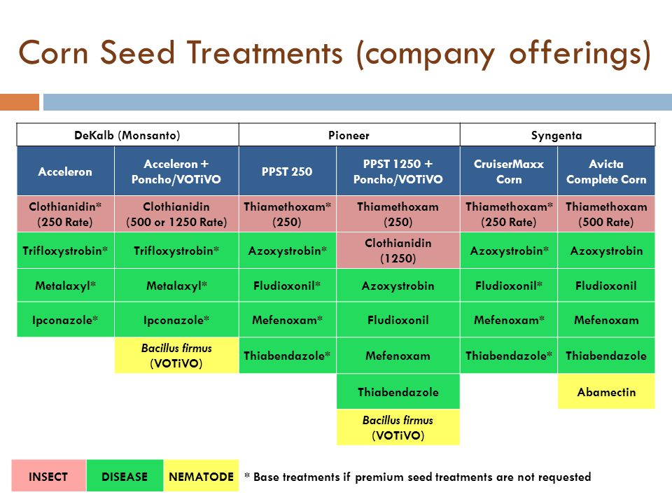 Corn Seed Treatments (company offerings) DeKalb (Monsanto)PioneerSyngenta Acceleron Acceleron + Poncho/VOTiVO PPST 250 PPST 1250 + Poncho/VOTiVO Cruis