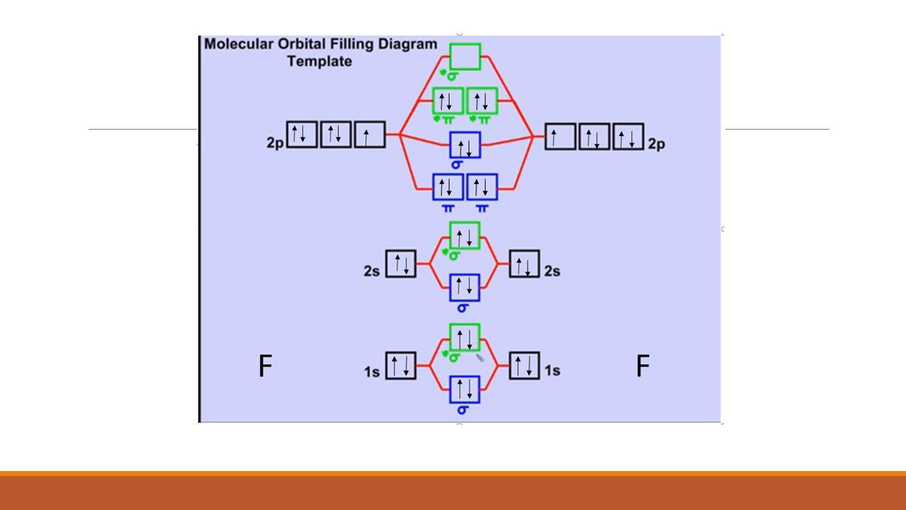MOLECULAR ORBITAL CONFIGURATIONS F 2 : σ1s 2 σ1s 2 * σ2s 2 σ2s 2 * σ2p 2 π2pxy 4 π2pxy 4 * C 2 + : σ1s 2 σ1s 2 * σ2s 2 σ2s 2 * σ2p 2 π2pxy 3 NO: σ1s 2 σ1s 2 * σ2s 2 σ2s 2 * σ2p 2 π2pxy 4 π2pxy 1 *