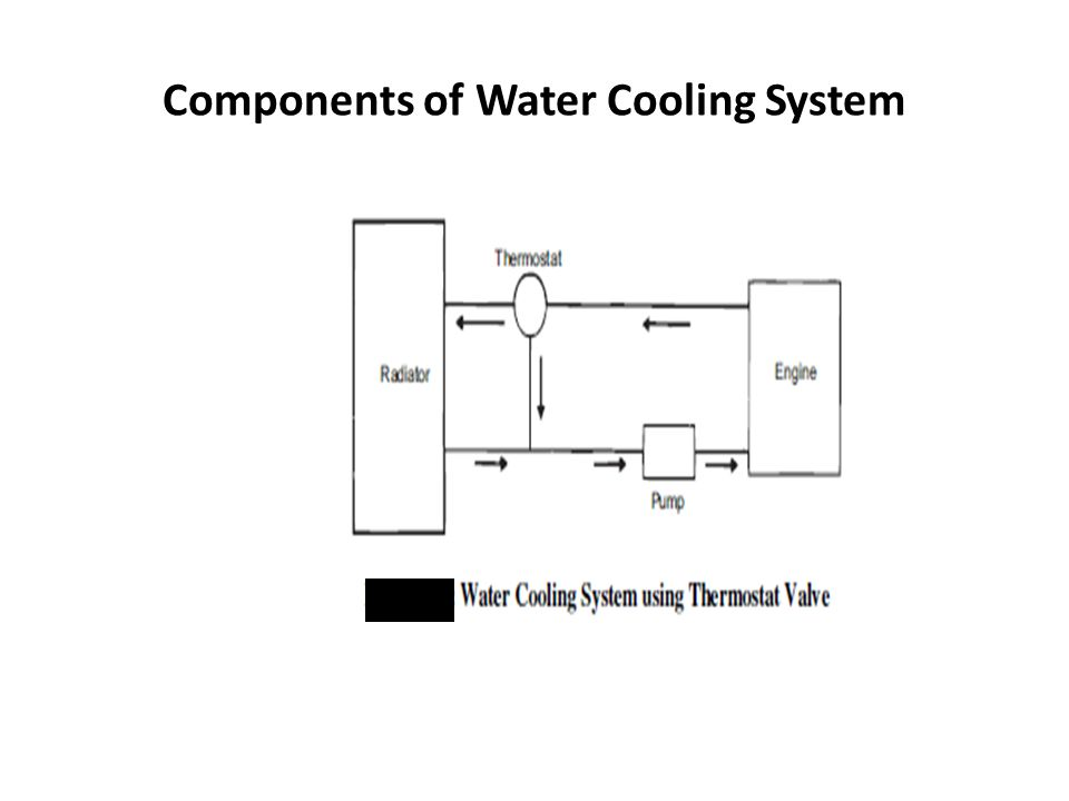 Components of Water Cooling System