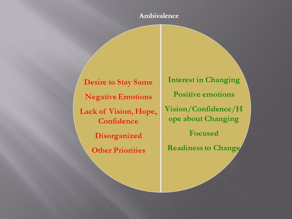 Motivation as Discontent (Technical) Cognitive Dissonance (Festinger) – Dissonant cognitions produce tension.