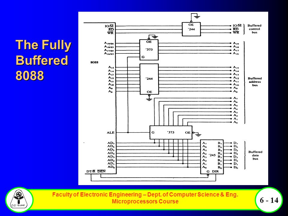 Faculty of Electronic Engineering – Dept. of Computer Science & Eng. Microprocessors Course 6 - 14 The Fully Buffered 8088