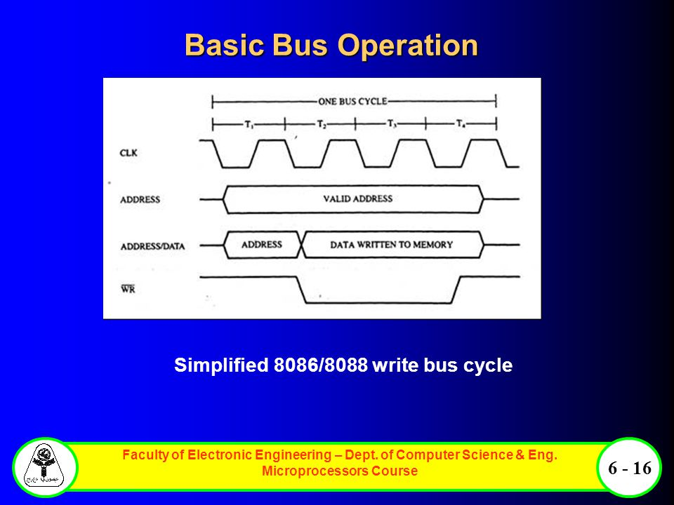 Faculty of Electronic Engineering – Dept. of Computer Science & Eng. Microprocessors Course 6 - 16 Basic Bus Operation Simplified 8086/8088 write bus
