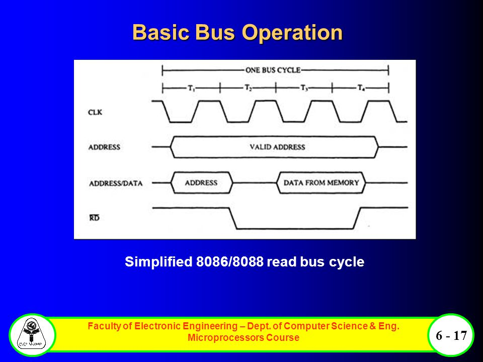 Faculty of Electronic Engineering – Dept. of Computer Science & Eng. Microprocessors Course 6 - 17 Basic Bus Operation Simplified 8086/8088 read bus c