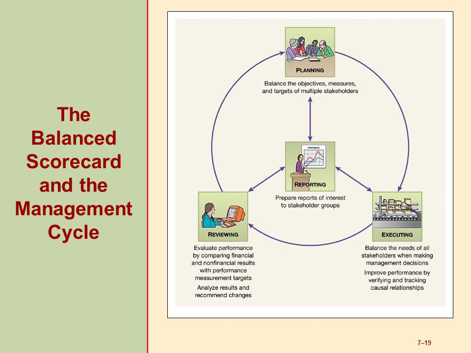 7–19 The Balanced Scorecard and the Management Cycle