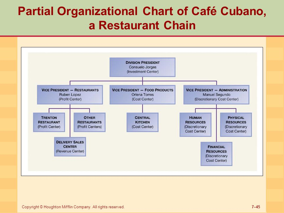 7–45Copyright © Houghton Mifflin Company. All rights reserved. Partial Organizational Chart of Café Cubano, a Restaurant Chain